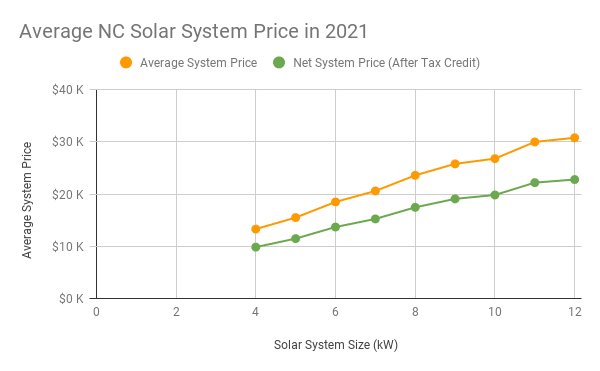 Graph of average NC solar prices in 2021, ranging from $10k for a 4kW system (after incentives) to $23k for a 12kW system (after incentives)