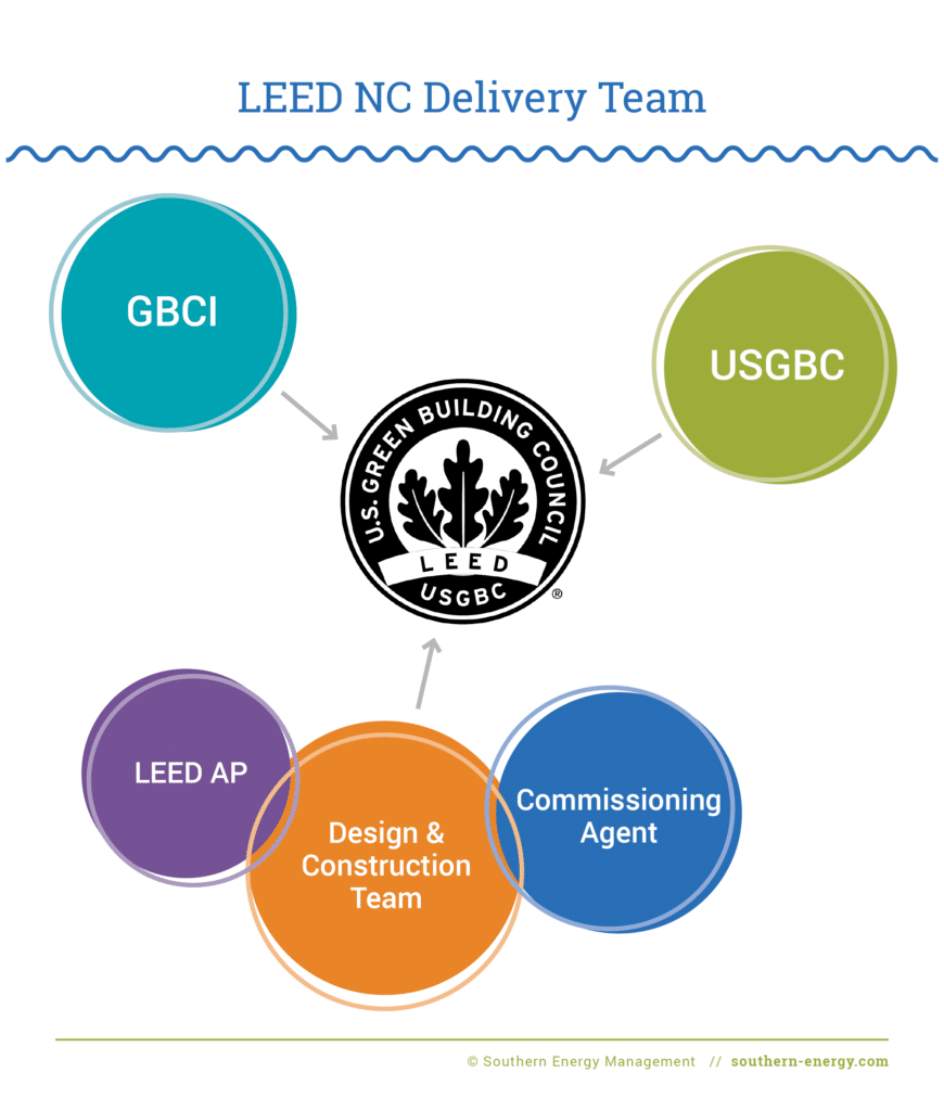 Diagram depicting the LEED NC Delivery Team relationship