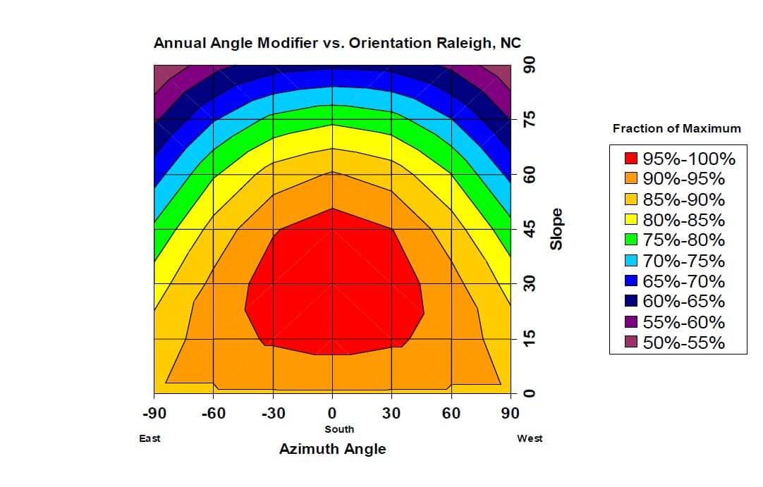 Graph of annual angle modifier vs orientation for solar in raleigh, nc