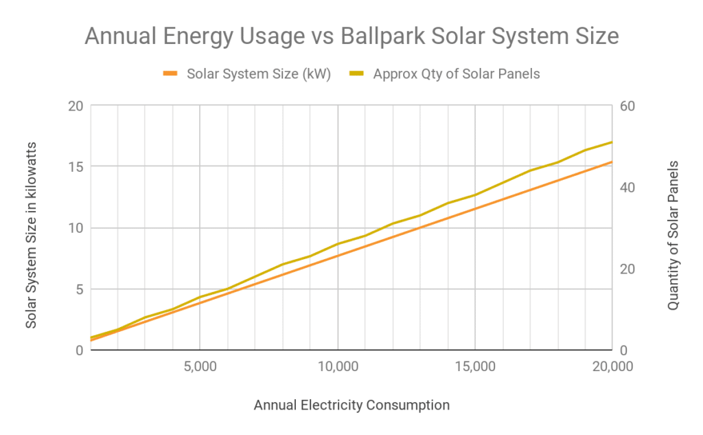 Graph of Annual Energy Usage vs Ballpark Solar System Size