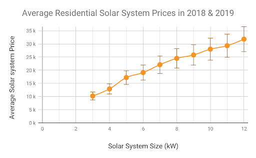 Graph of Average Residential Solar Prices 2018-2019