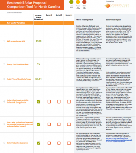 Preview of the Residential Solar Proposal Comparison Tool by Southern Energy Management