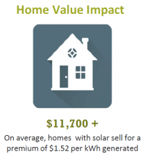 home value impact of solar power in NC