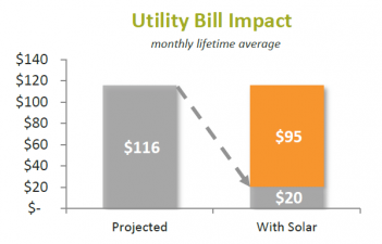 Sample graph of utility bill impact with solar