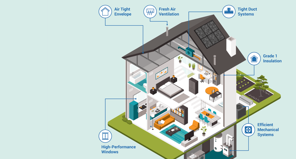 Indoor Air Quality Features