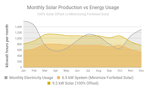 Graph of Monthly Solar Production vs Energy Usage