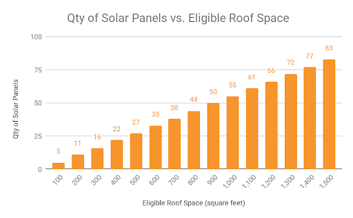 Graph of Solar Panel Quantity vs Eligible Roof Space