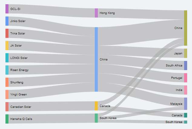 Sankey diagram of where solar components are manufactured and by what brands